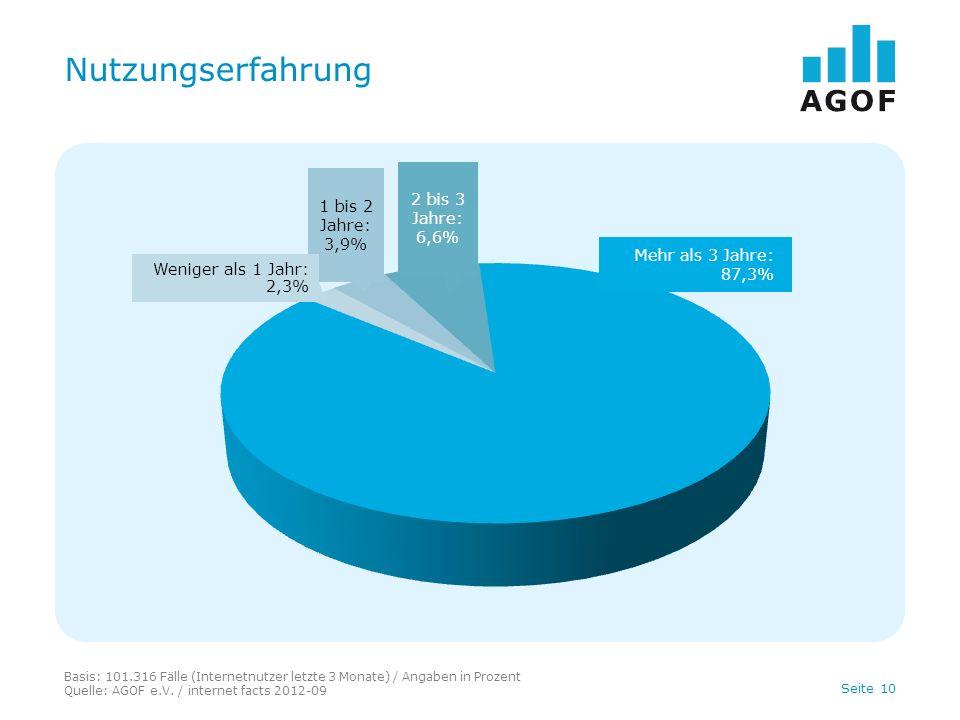 Nutzungserfahrung 2 bis 3 Jahre: 1 bis 2 Jahre: 6,6% 3,9%