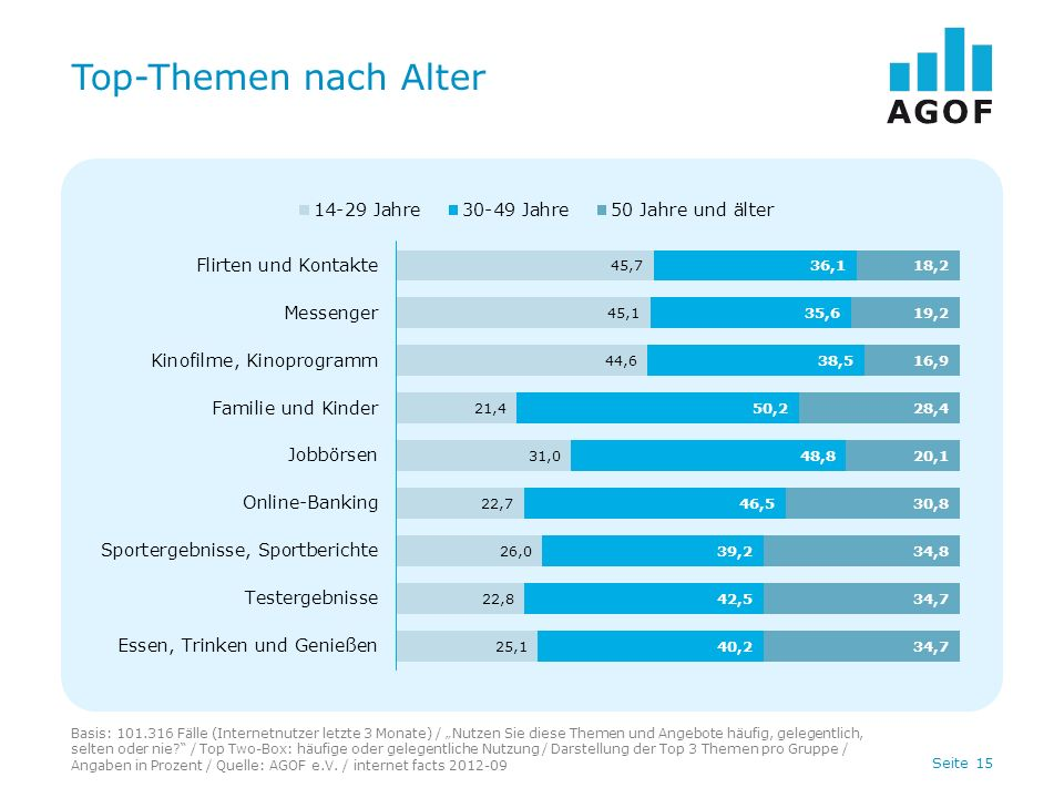 Top-Themen nach Alter