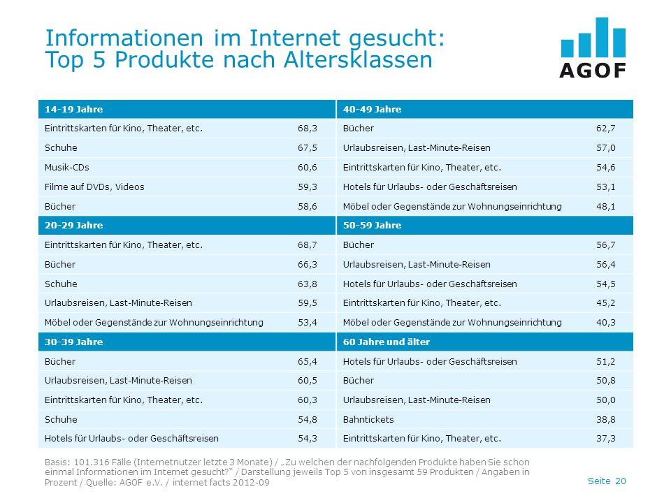 Informationen im Internet gesucht: Top 5 Produkte nach Altersklassen