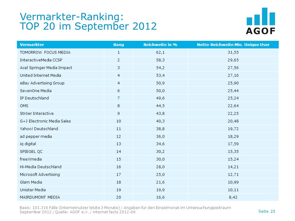 Vermarkter-Ranking: TOP 20 im September 2012