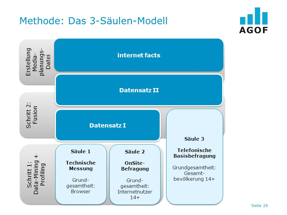 Methode: Das 3-Säulen-Modell