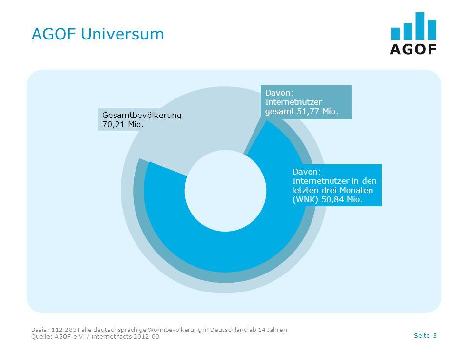 AGOF Universum Davon: Internetnutzer gesamt 51,77 Mio.
