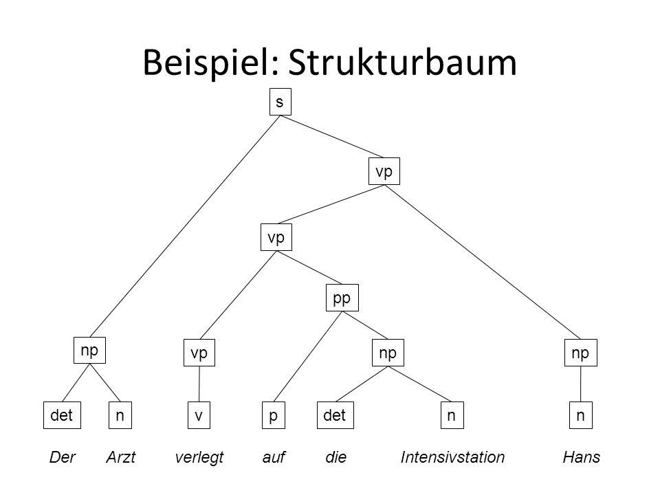 Beispiel: Strukturbaum