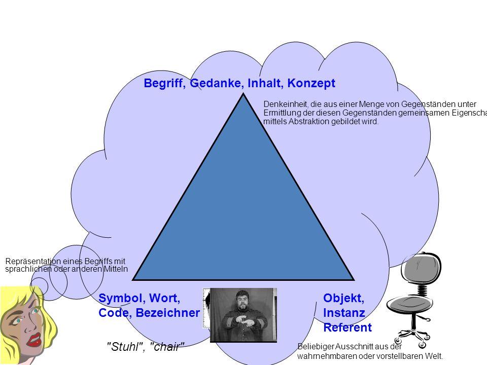 Begriff, Gedanke, Inhalt, Konzept
