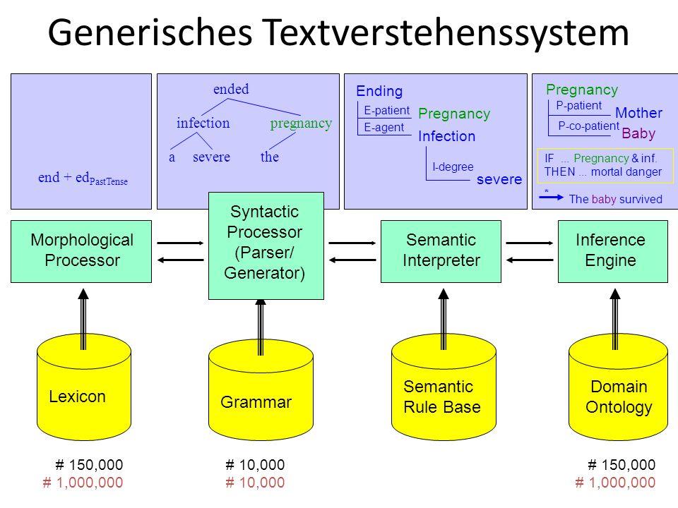 Generisches Textverstehenssystem