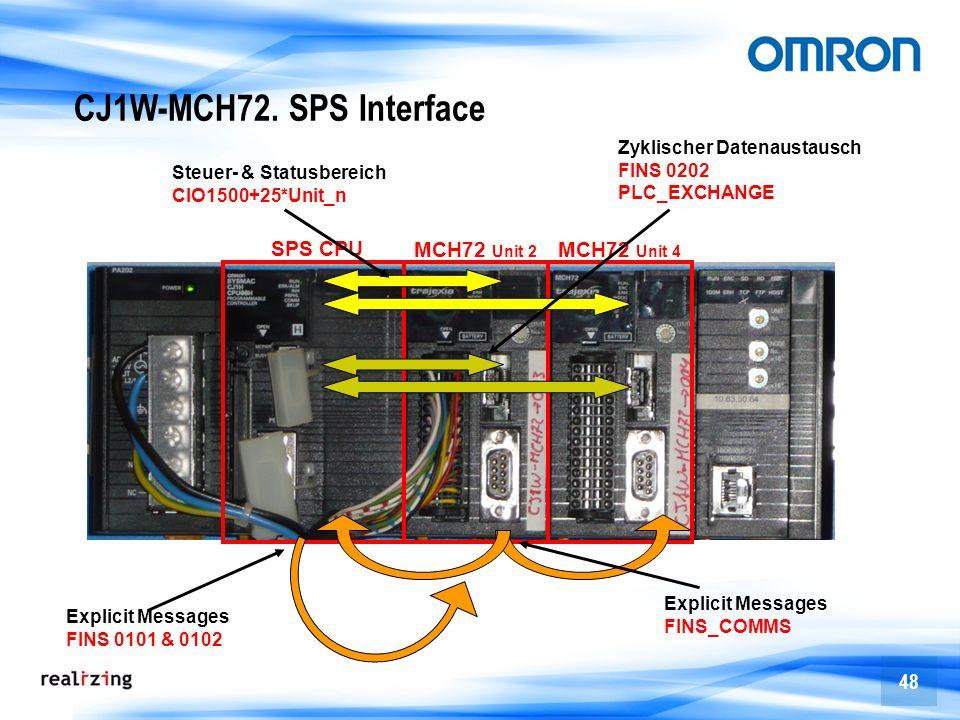CJ1W-MCH72. SPS Interface SPS CPU MCH72 Unit 2 MCH72 Unit 4