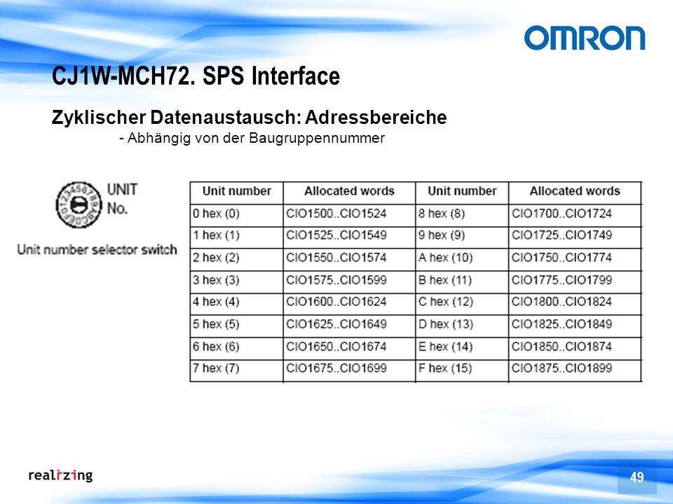 CJ1W-MCH72. SPS Interface Zyklischer Datenaustausch: Adressbereiche