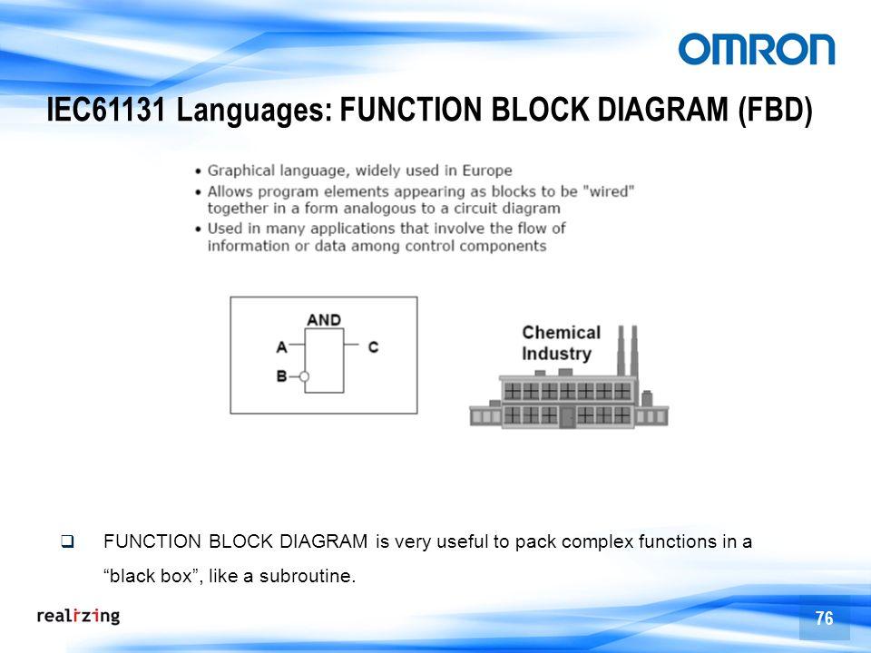 IEC61131 Languages: FUNCTION BLOCK DIAGRAM (FBD)