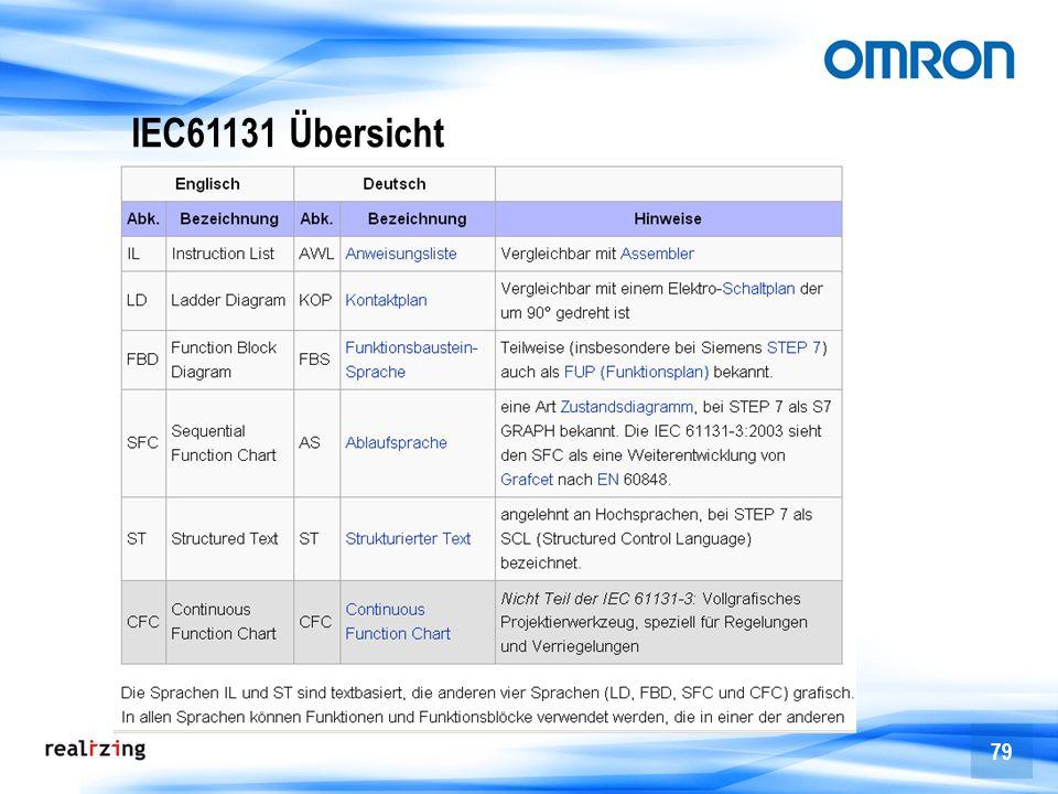 IEC61131 Übersicht