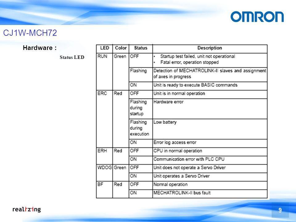 CJ1W-MCH72 Hardware : Status LED