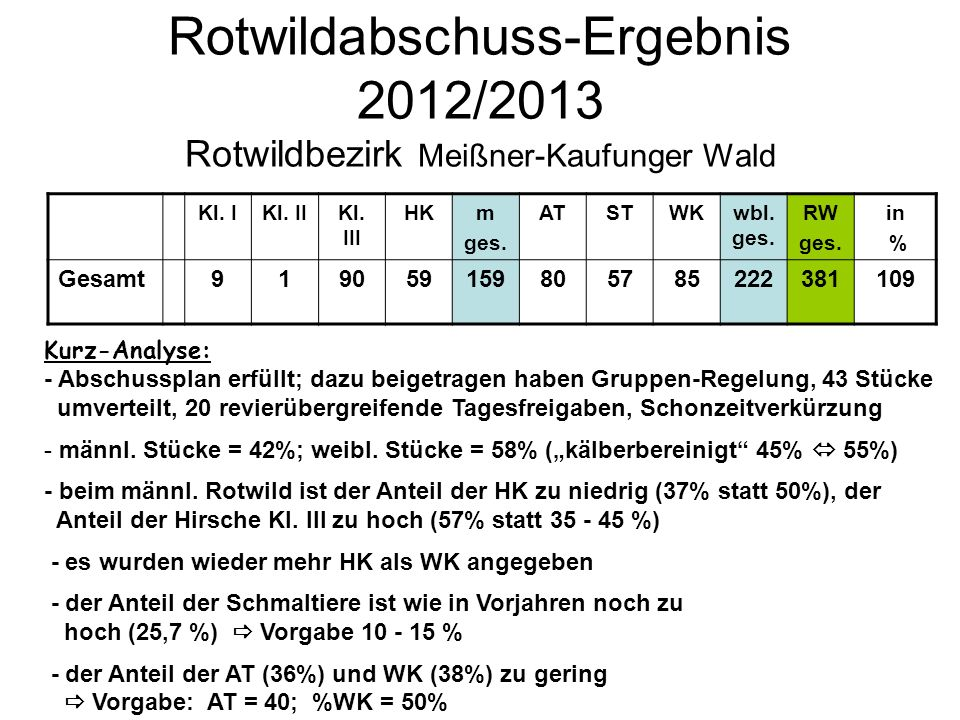 Rotwildabschuss-Ergebnis 2012/2013 Rotwildbezirk Meißner-Kaufunger Wald