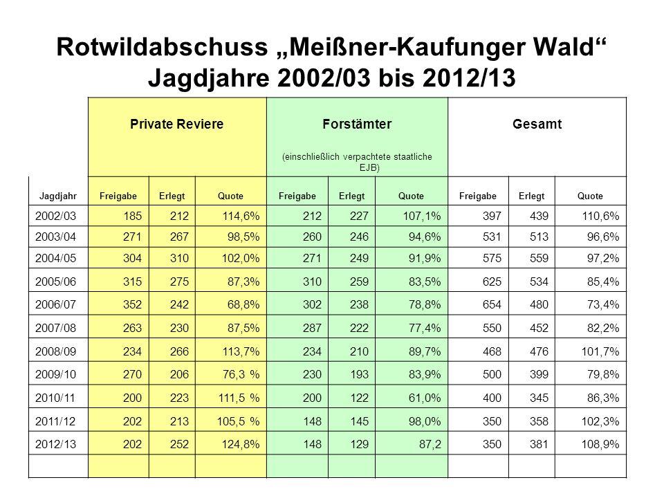 """Rotwildabschuss """"Meißner-Kaufunger Wald Jagdjahre 2002/03 bis 2012/13"""