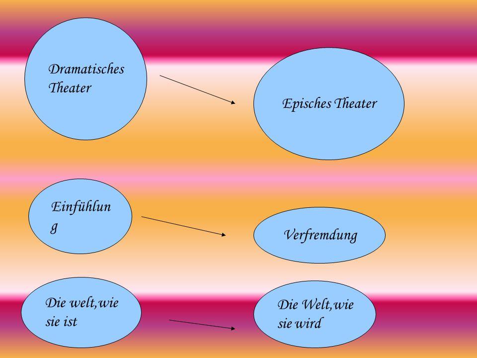 Dramatisches Theater Episches Theater. Einfühlung.