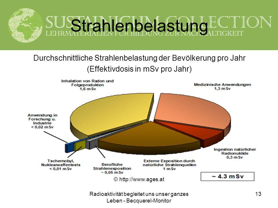 StrahlenbelastungDurchschnittliche Strahlenbelastung der Bevölkerung pro Jahr. (Effektivdosis in mSv pro Jahr)
