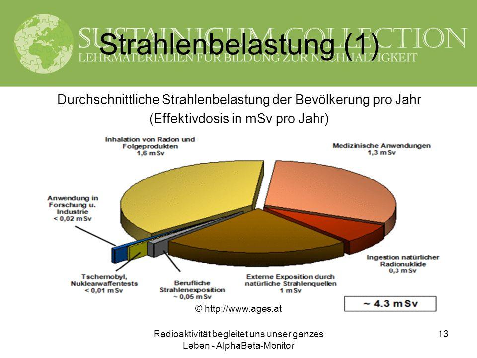 Strahlenbelastung (1) Durchschnittliche Strahlenbelastung der Bevölkerung pro Jahr. (Effektivdosis in mSv pro Jahr)