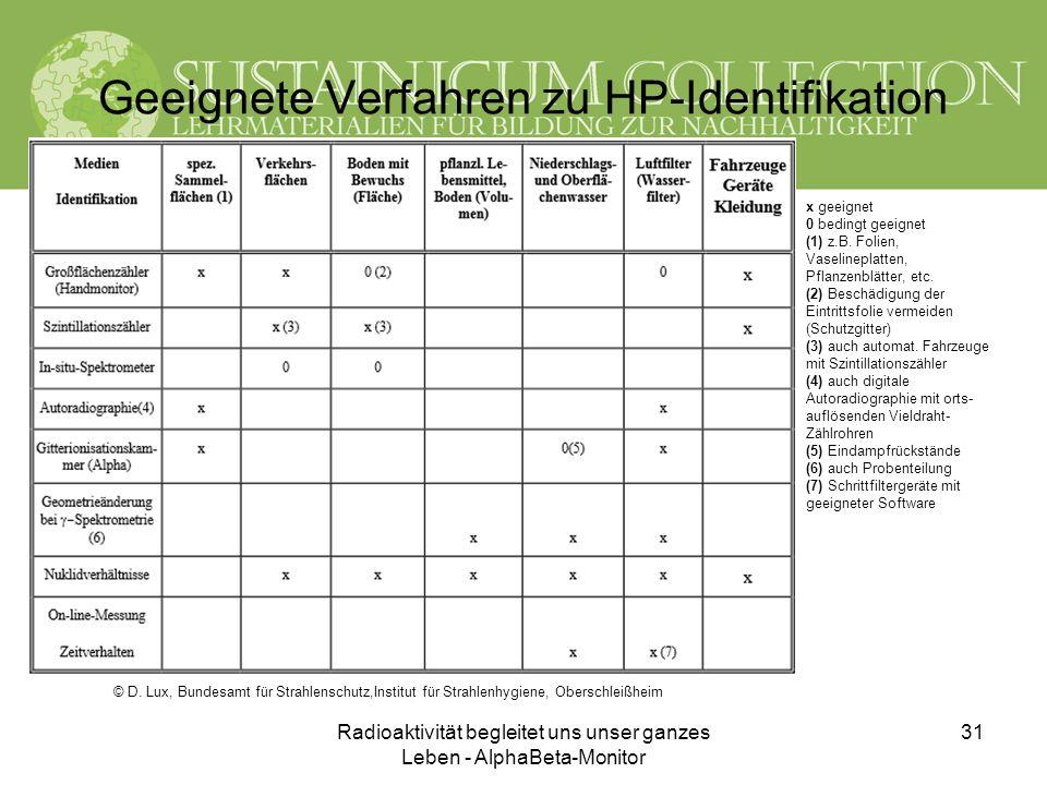 Geeignete Verfahren zu HP-Identifikation