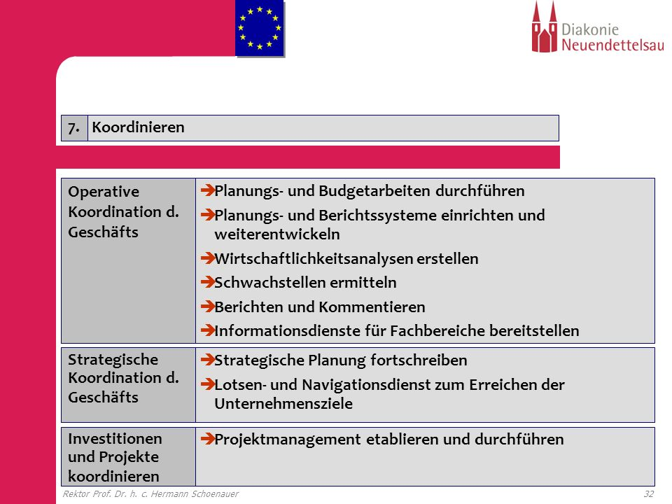 Operative Koordination d. Geschäfts