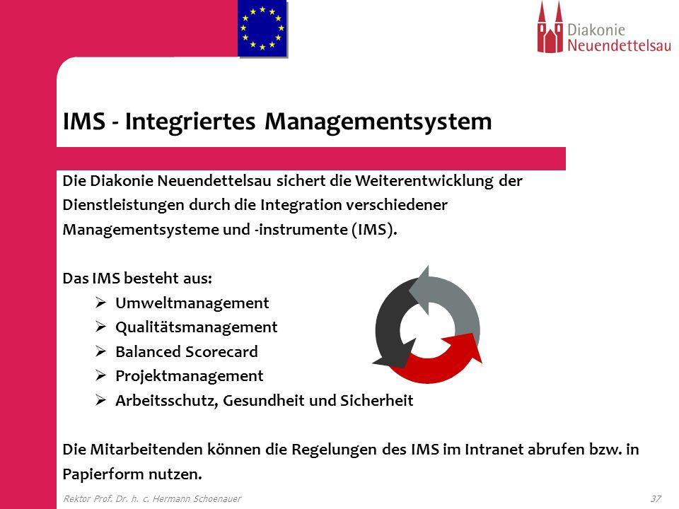 IMS - Integriertes Managementsystem