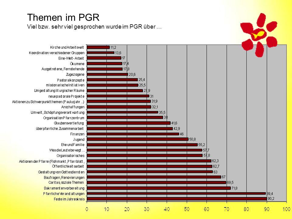Themen im PGR Viel bzw. sehr viel gesprochen wurde im PGR über …