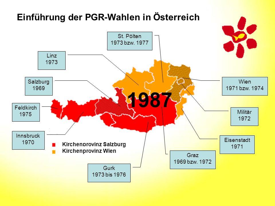 1987 Einführung der PGR-Wahlen in Österreich St. Pölten 1973 bzw. 1977