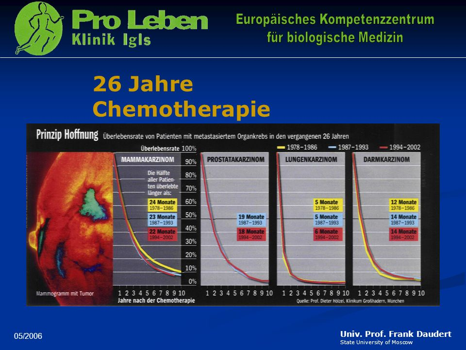 26 Jahre Chemotherapie 05/2006