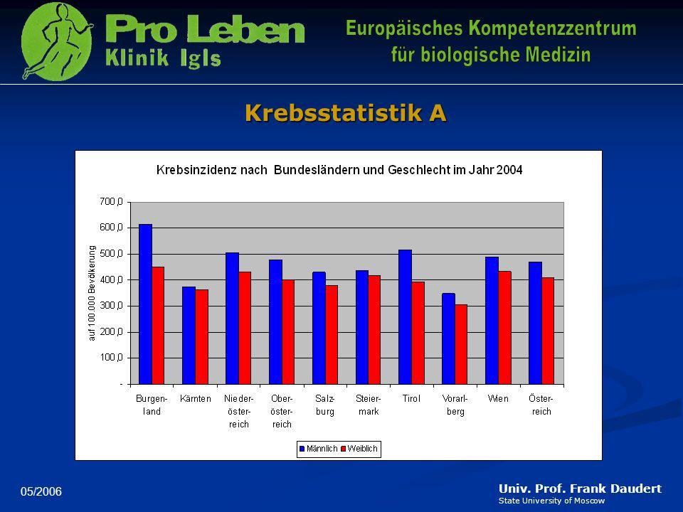 Krebsstatistik A 05/2006