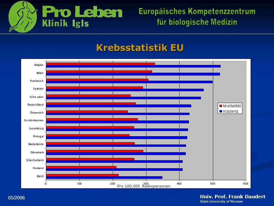 Krebsstatistik EU Pro 100.000 Risikopersonen 05/2006