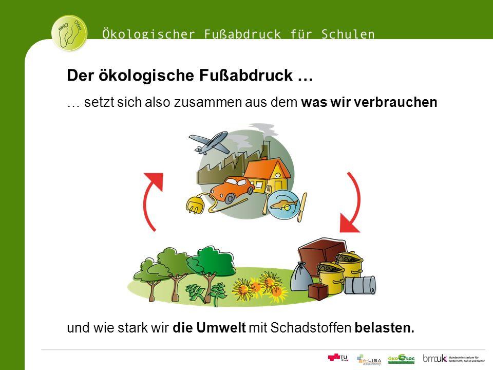 Der ökologische Fußabdruck …