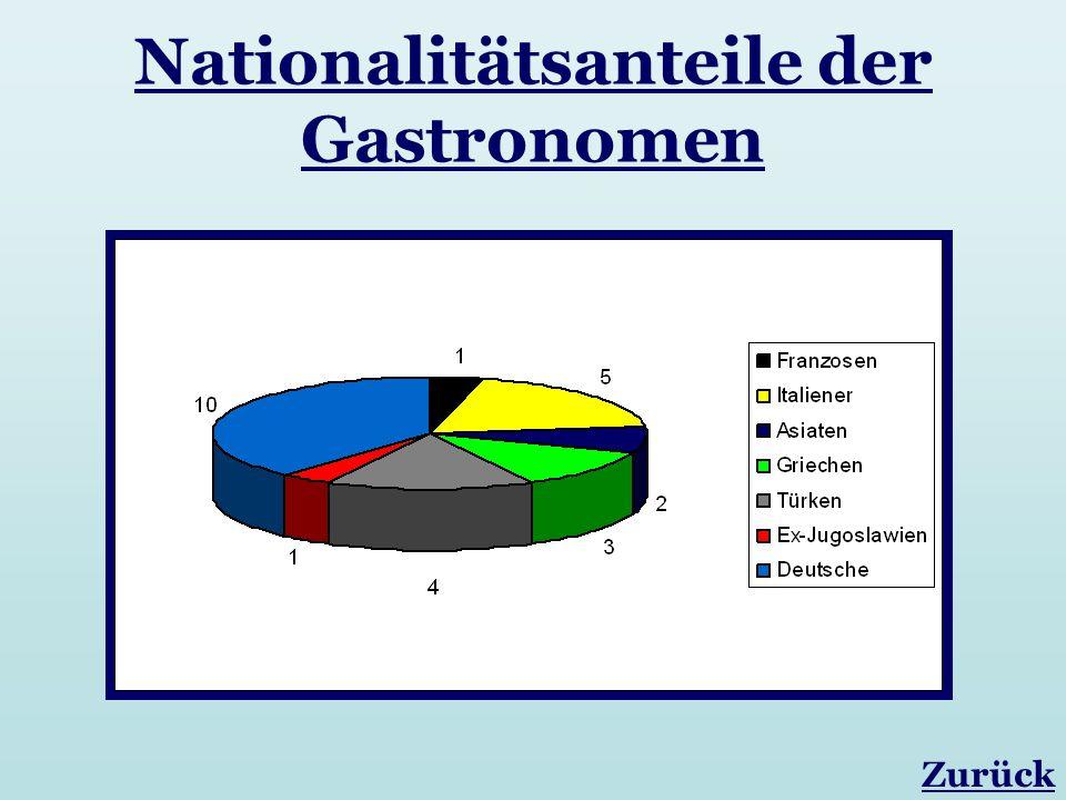 Nationalitätsanteile der Gastronomen