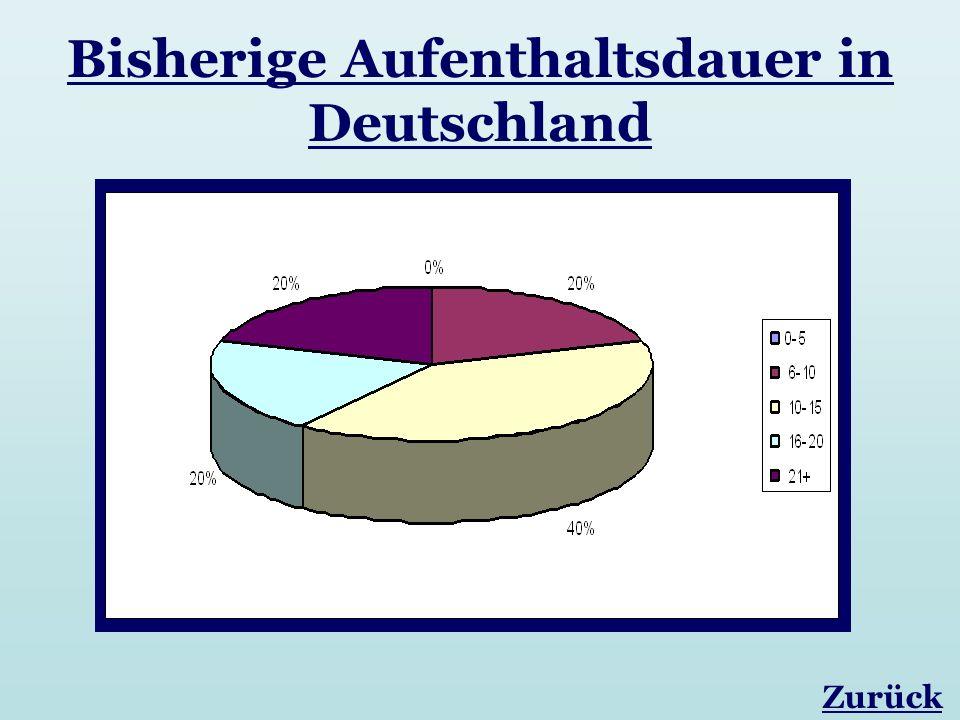 Bisherige Aufenthaltsdauer in Deutschland