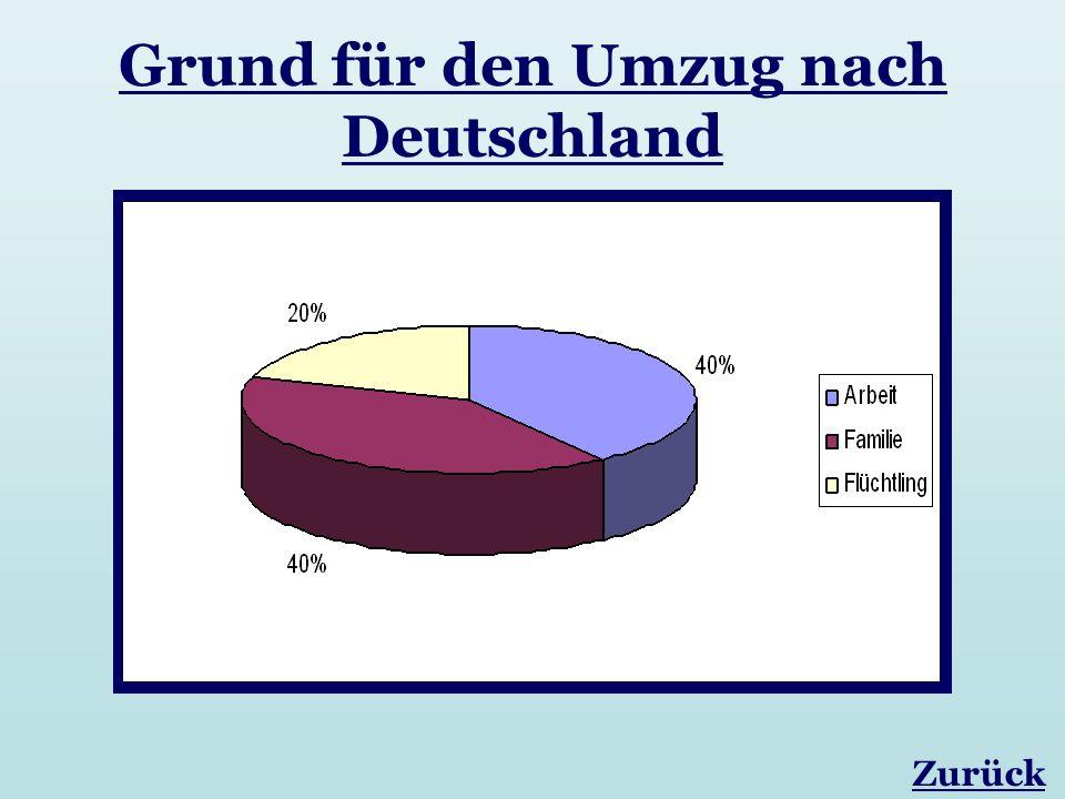 Grund für den Umzug nach Deutschland