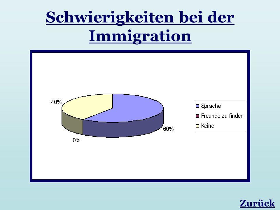 Schwierigkeiten bei der Immigration