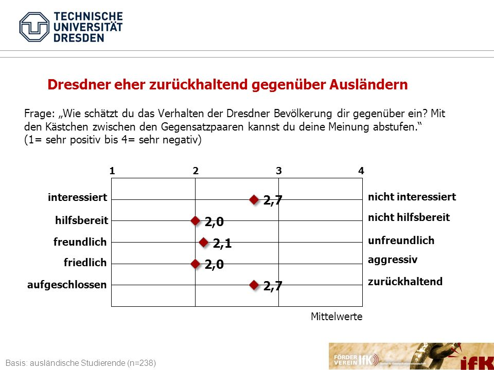 Dresdner eher zurückhaltend gegenüber Ausländern