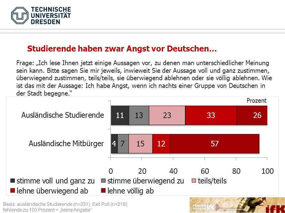 Studierende haben zwar Angst vor Deutschen…