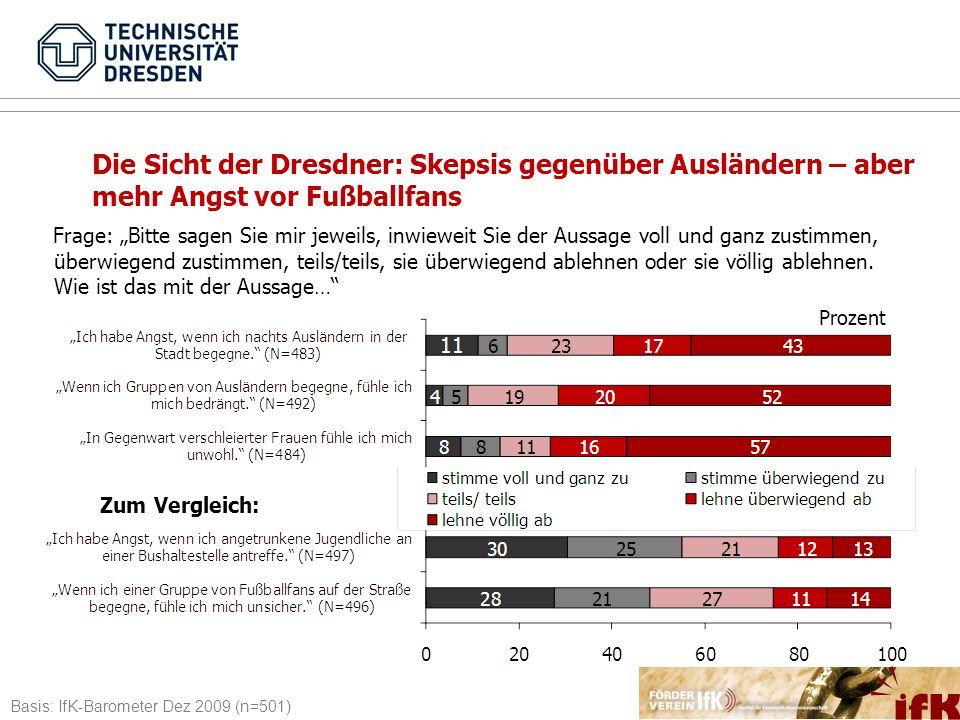 4.2 Angst Die Sicht der Dresdner: Skepsis gegenüber Ausländern – aber mehr Angst vor Fußballfans.