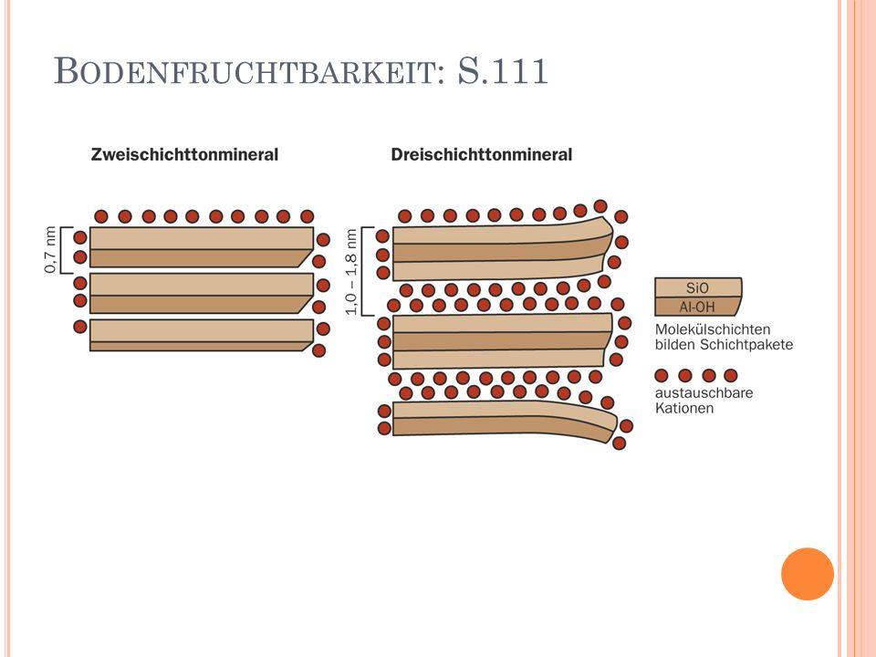 Bodenfruchtbarkeit: S.111