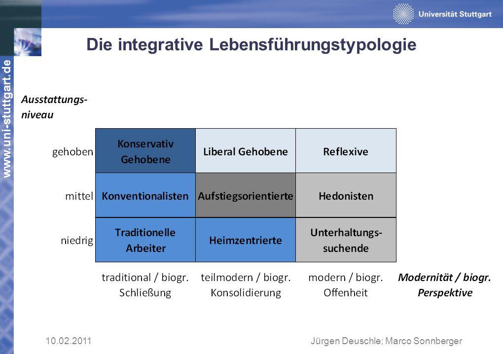 Die integrative Lebensführungstypologie