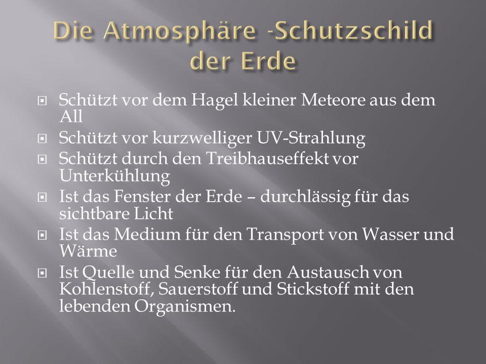 Die Atmosphäre -Schutzschild der Erde
