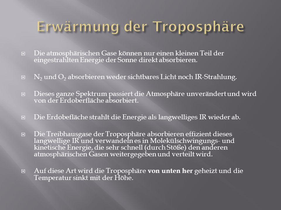 Erwärmung der Troposphäre