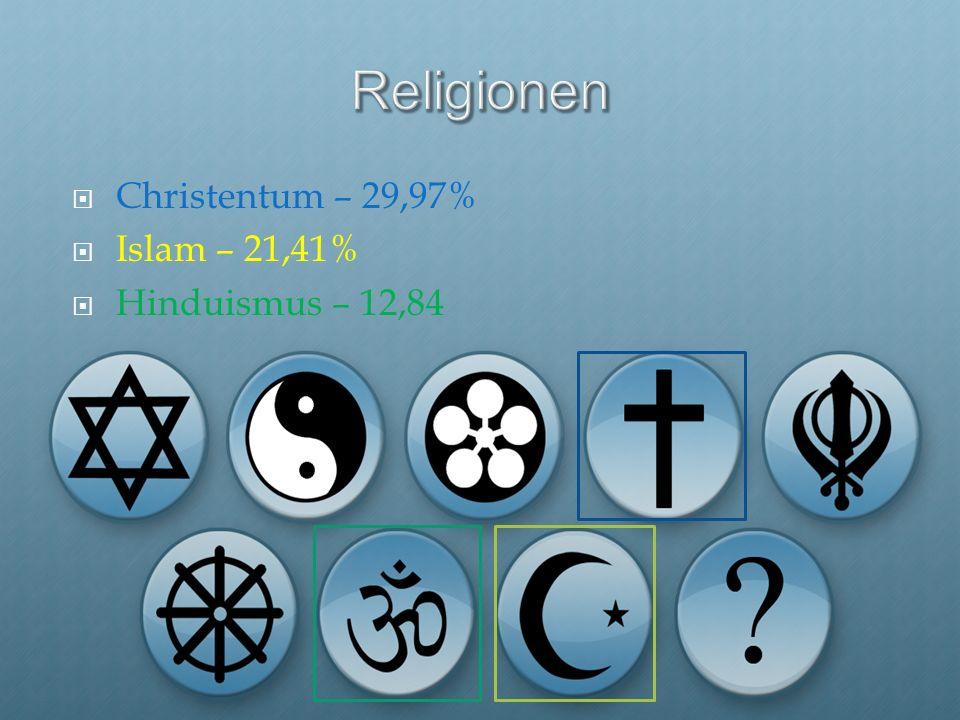 Religionen Christentum – 29,97% Islam – 21,41% Hinduismus – 12,84