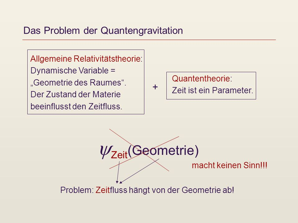 Das Problem der Quantengravitation