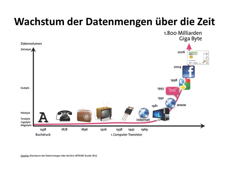 Wachstum der Datenmengen über die Zeit
