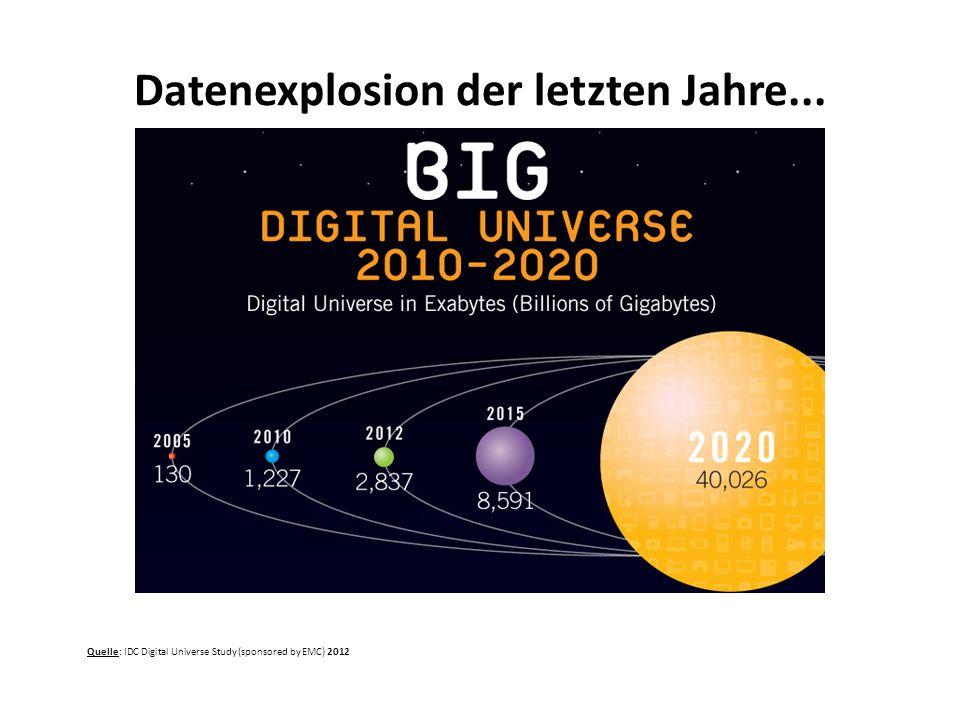 Datenexplosion der letzten Jahre...