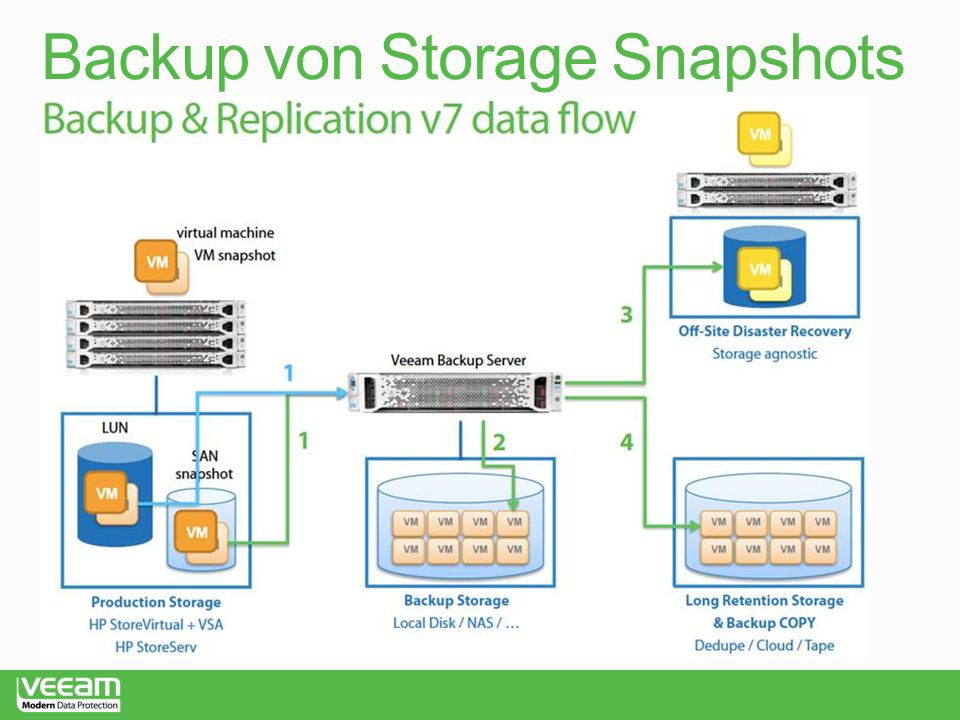 Backup von Storage Snapshots