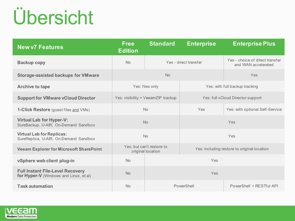 Übersicht New v7 Features Free Edition Standard Enterprise