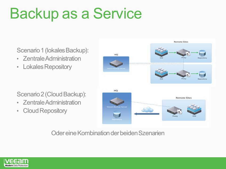 Backup as a Service Scenario 1 (lokales Backup):