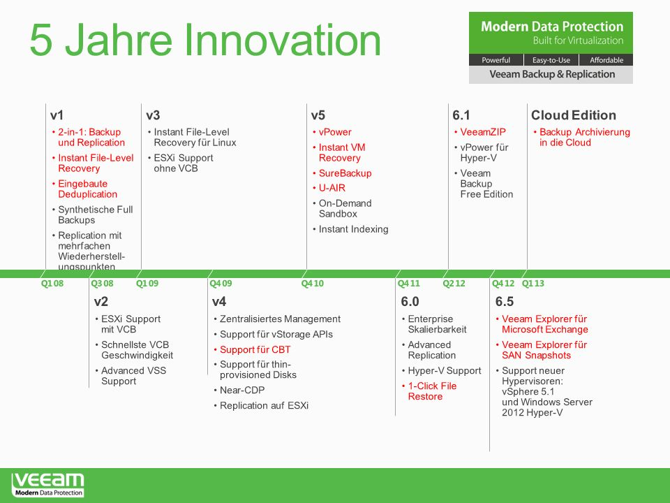 5 Jahre Innovation v1 v3 v5 6.1 Cloud Edition v2 v4 6.0 6.5