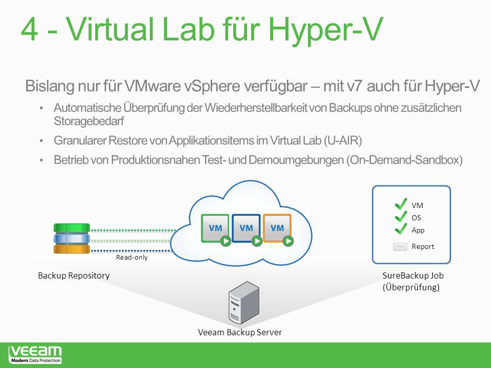 4 - Virtual Lab für Hyper-V