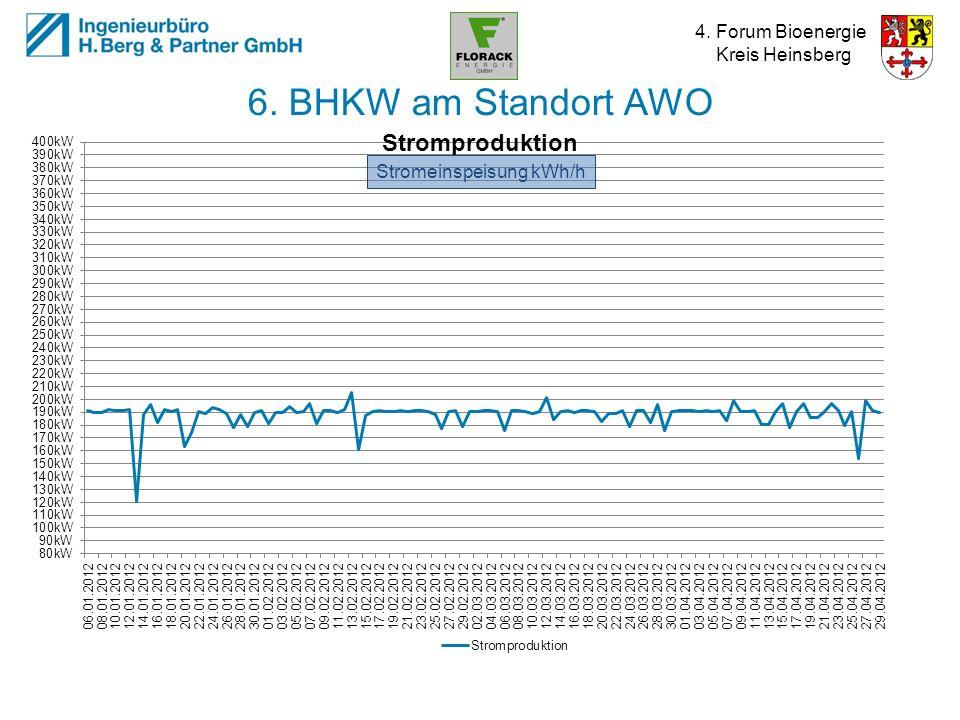 6. BHKW am Standort AWO Stromeinspeisung kWh/h