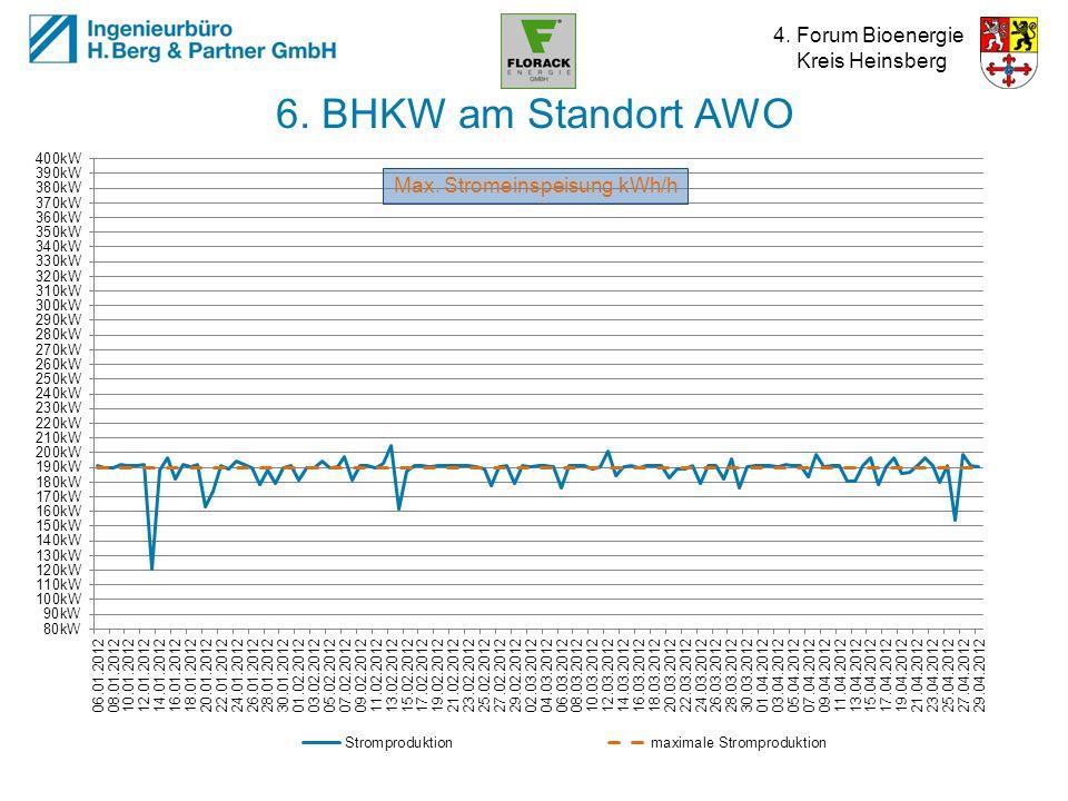 6. BHKW am Standort AWO Max. Stromeinspeisung kWh/h